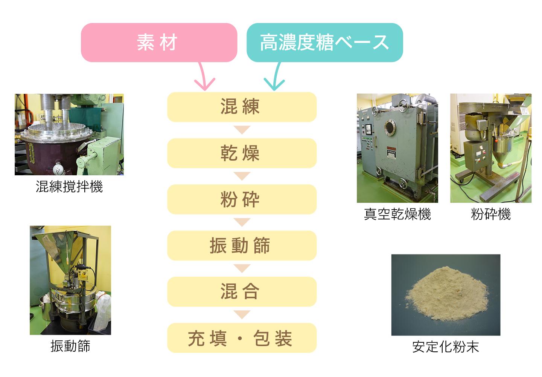 安定粉末化技術